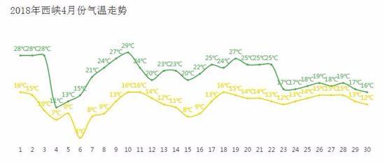 西峡县气温预测 (1)