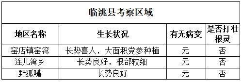 临洮县考察区域
