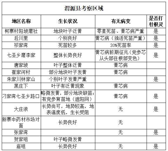 渭源县考察区域